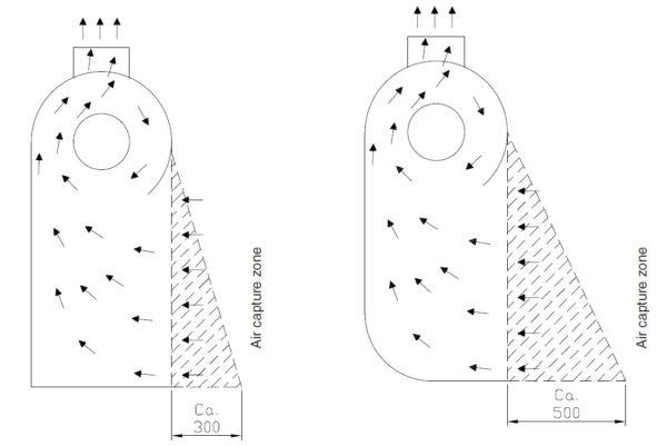 Wirbelstromhaube Typ Turbowand GT - Skizze Luftströmung