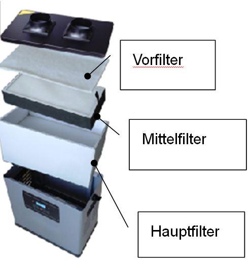 Aufbau_Filter_LAB_VAUPEL_Rauch-und-Gasabsaugung_Vorfilter