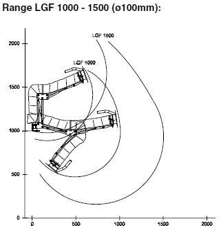 Punktabsaugarm Typ LGF - Radius Skizze