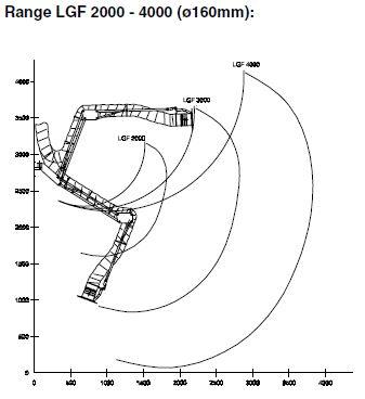Schweißrauch Absaugarm Typ LGF - Radius Skizze