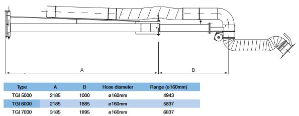 Punktabsaugarm Typ TGI - Technische Zeichnung inkl. Masse für die Längen 5000, 6000 und 7000mm