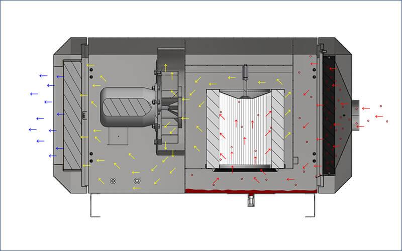Ölnebelabscheider OUPC 510 Aufbau Maschine Flowdiagramm